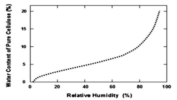相对湿度与纯纤维素吸水量的关系