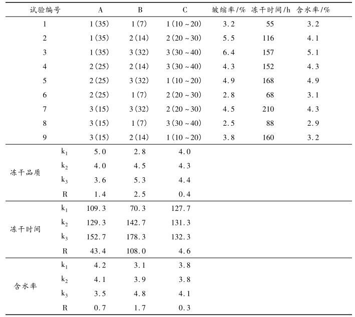 L9(34)正交实验表