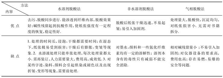 三种类型脱酸方法的比较